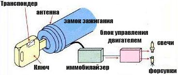 ремонт иммобилайзера, устройство иммобилайзера